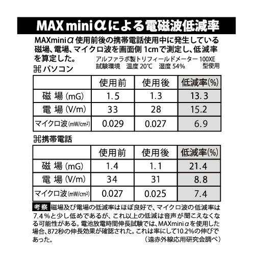 MAXmini α(電磁波)逓減率