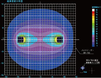 バイオイーザー磁束密度分布図