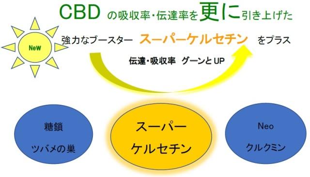白姫CBDオイル evolutin 30ml
