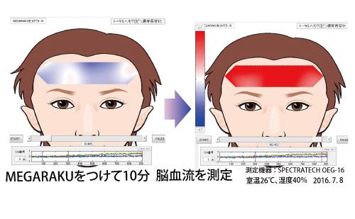 MEGARAKUマスク脳波測定実験
